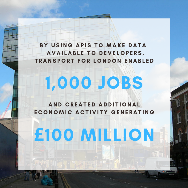 Transport for London used APIs to create 1,000 jobs and 100 million pounds sterling in economic activity