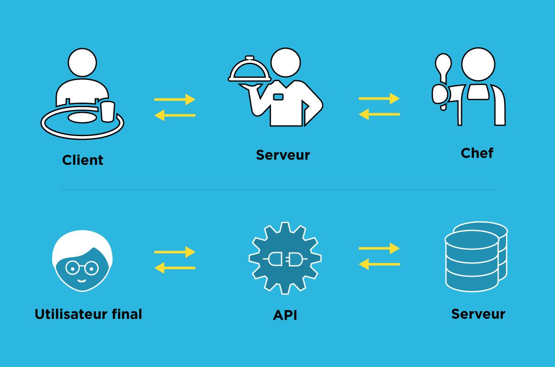 Les API au gouvernement