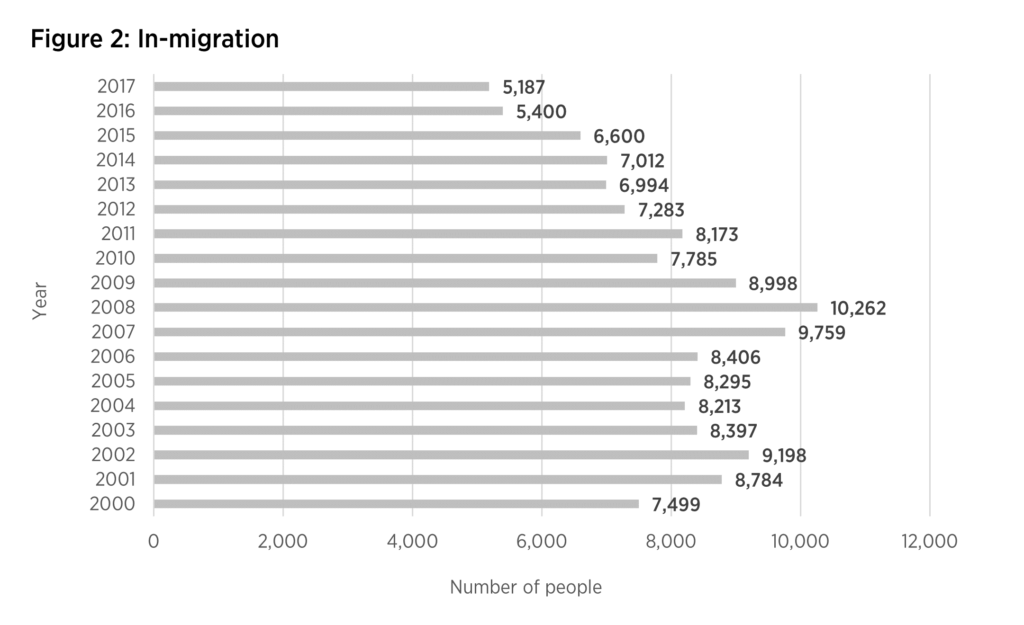 In-migration from 2000-2017