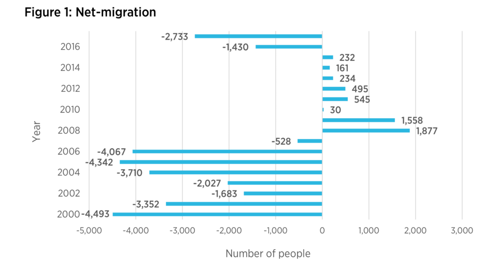 Net Migration from 2000-2016