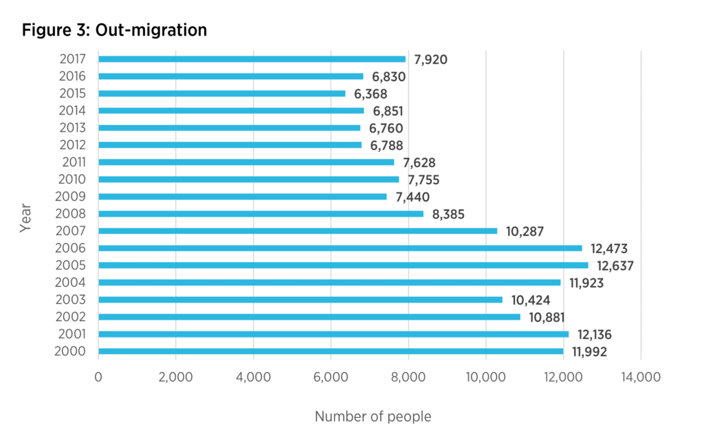 Out-migration from 2000-2017