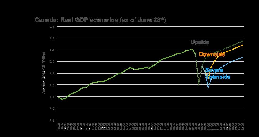 Graph showing Canada's real GDP scenarios