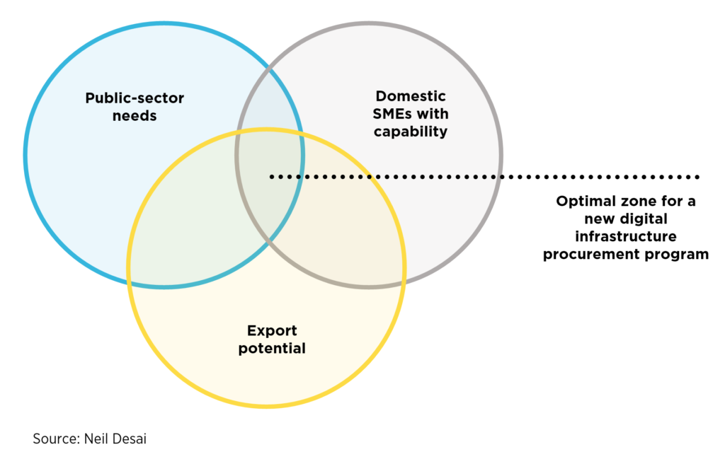 Venn Diagram showing Optimal zone for a new digital infrastructure procurement program