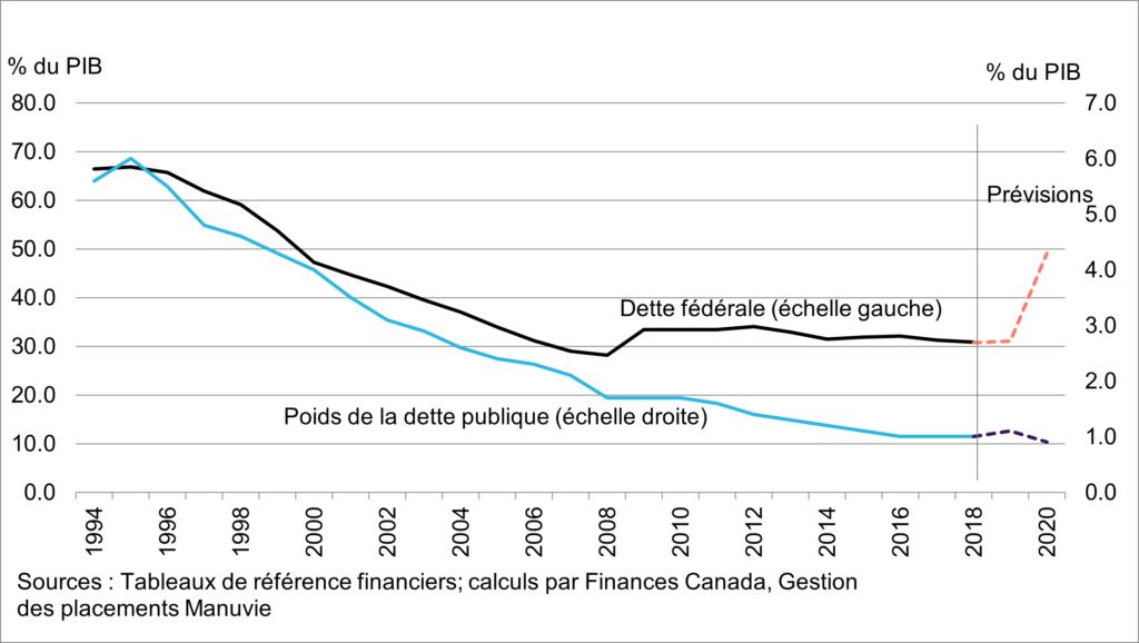 Dette fédérale et poids de la dette publique