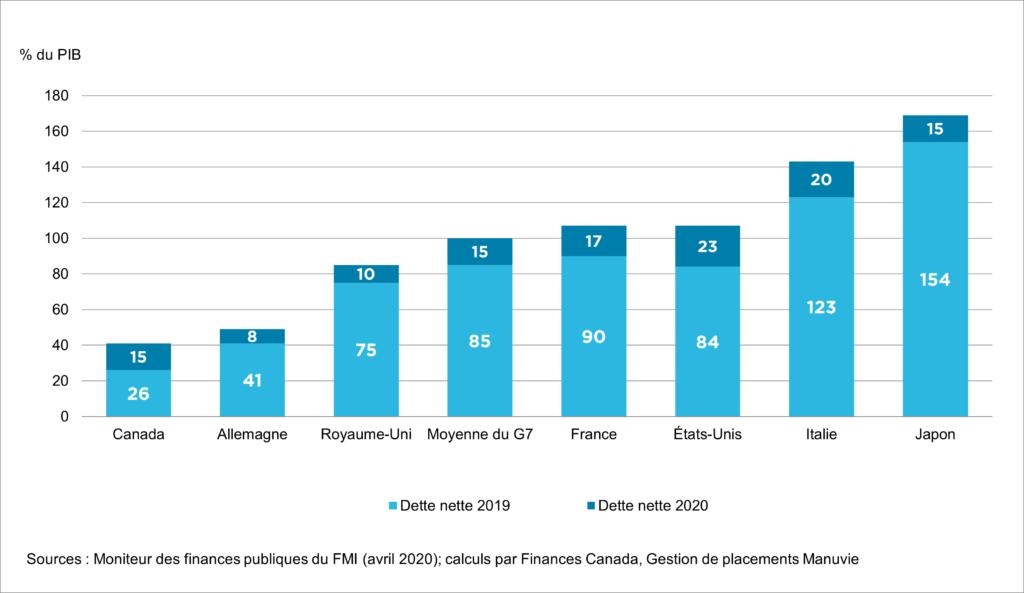 Dette nette générale des gouvernements du G7, 2019 et 2020