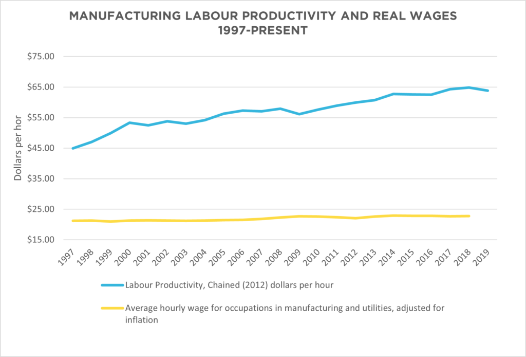MANUFACTURING LABOUR PRODUCTIVITY AND REAL WAGES_EN