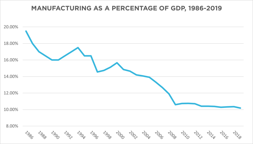 Manufacturing as a percentage of gdp, 1986-2019