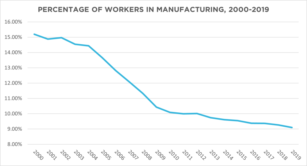 PERCENTAGE OF WORKERS IN MANUFACTURING, 2000-2019