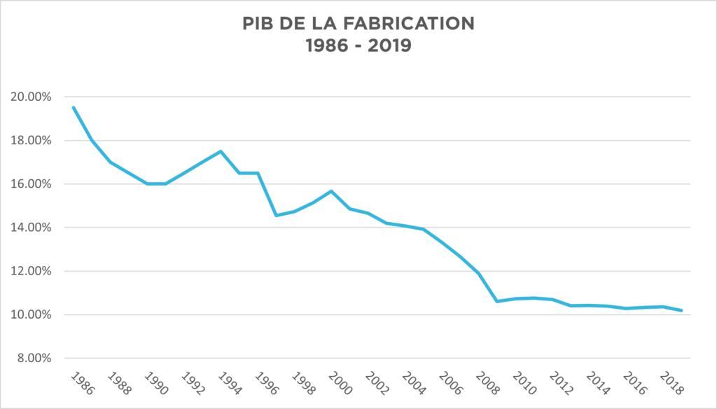 PIB DE LA FABRICATION 1986-2019