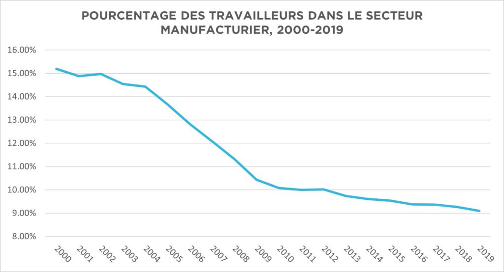 Pourcentage des travailleurs dans le secteur manufacturier, 2000-2019