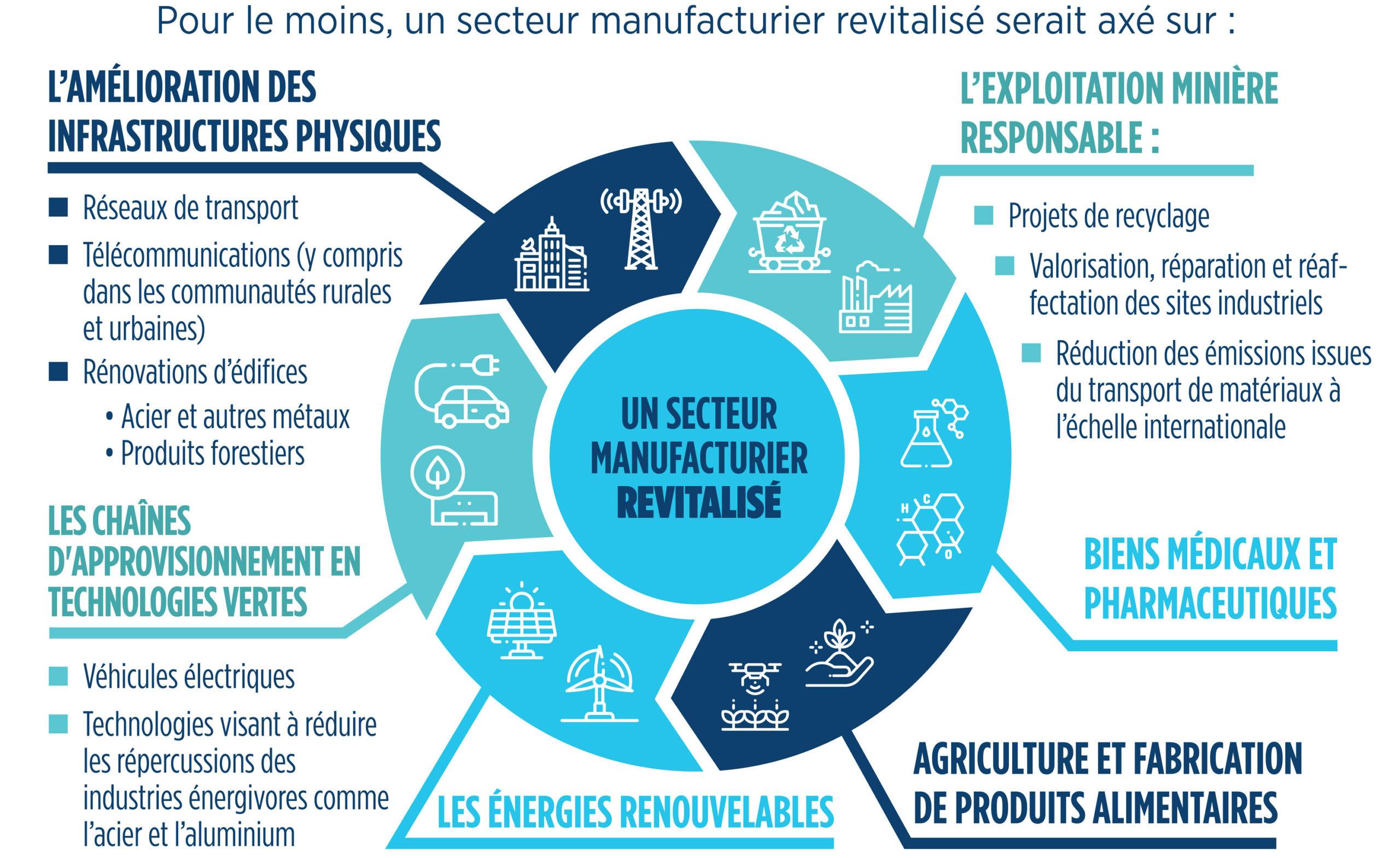 :FR_revitalized-manufacturing-sector-FR.jpg