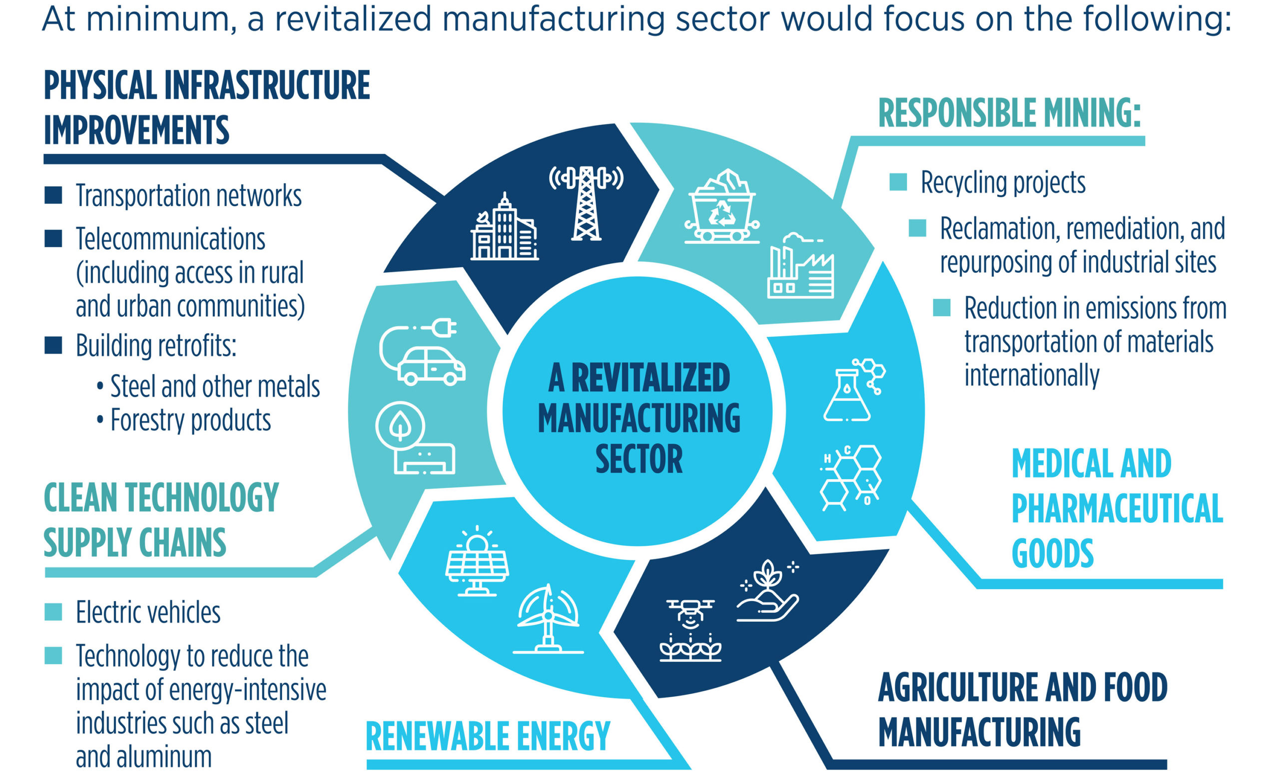 :revitalized-manufacturing-sector (EN).jpg