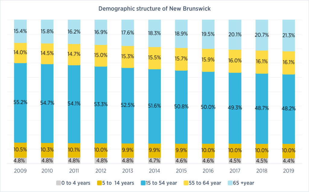 Graph showing Demographic structure of New Brunswick from 0 to 65+ years