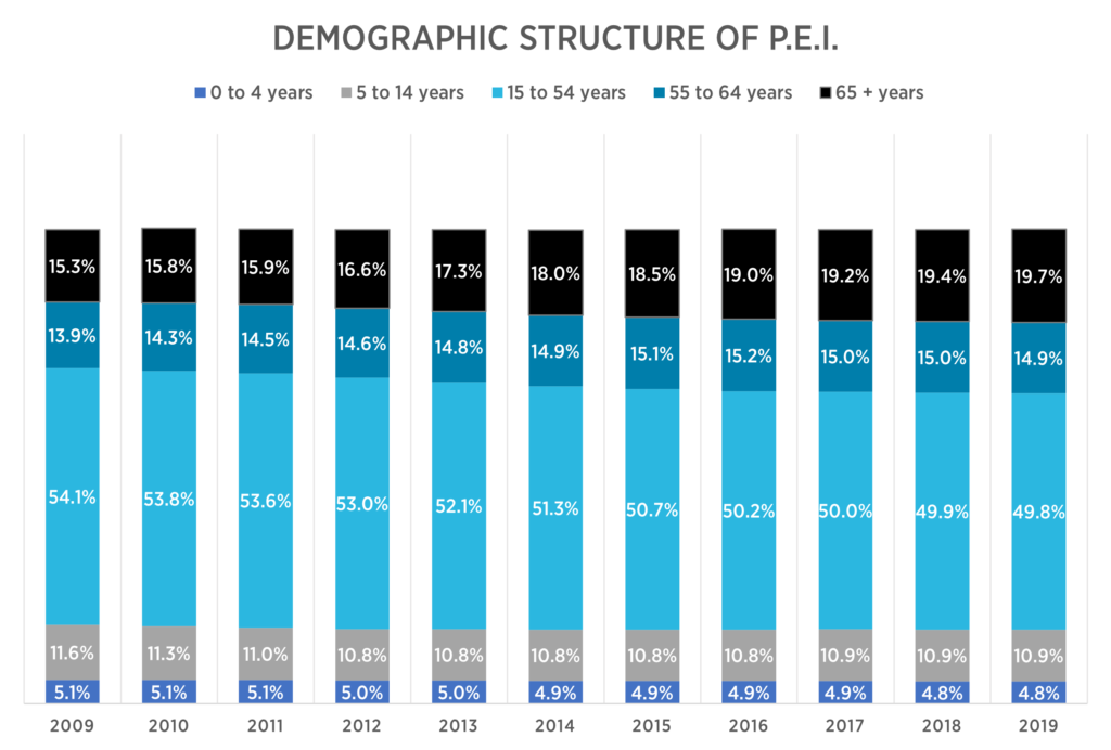 Demographic structure of Prince Edward Island