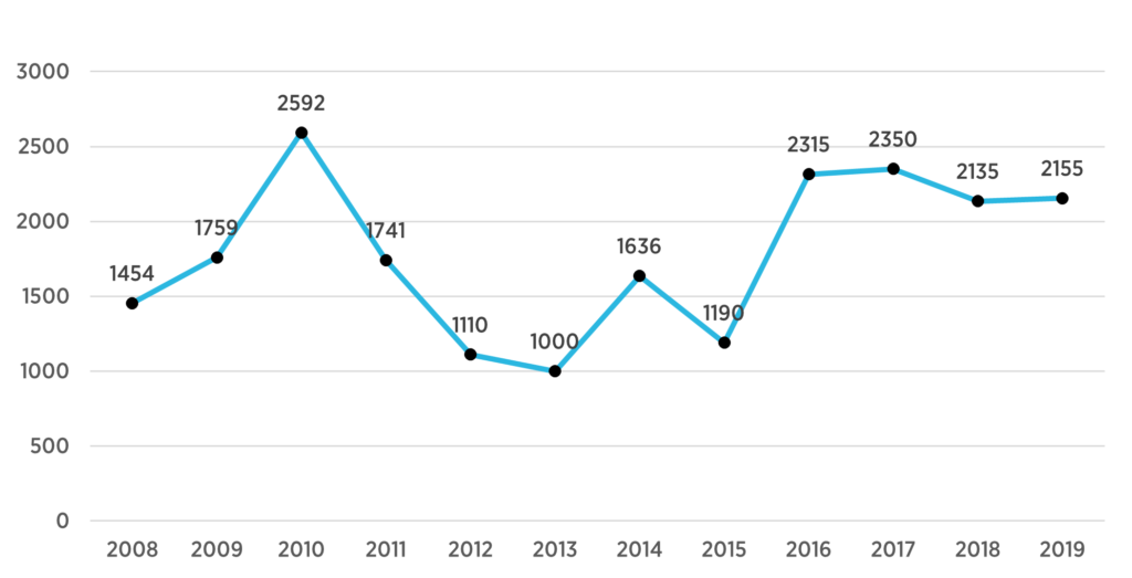 Number of immigrants admitted in PEI 2008-2019