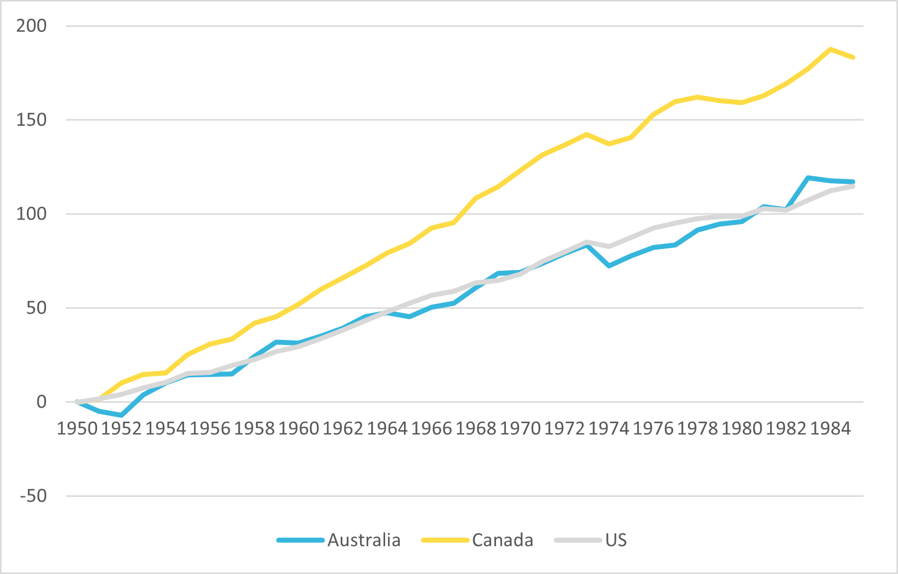 Figure 2 — Percent Increase in productivity per hour worked, Canada, Australia and the United States between 1950 to 1985