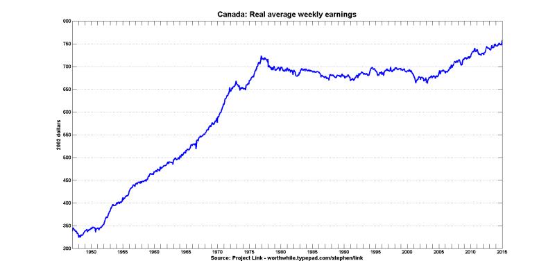 Canada: Real average weekly earnings