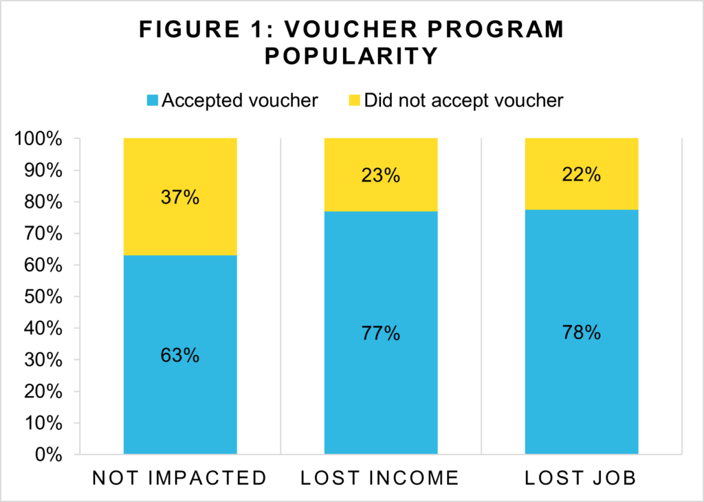 Figure 1: Voucher Program Popularity