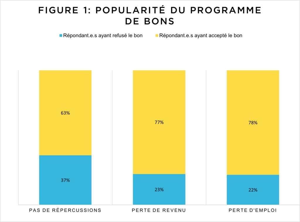 Figure 1: La popularité du programme de bons