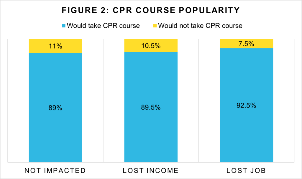 Figure 2: CPR Course Popularity