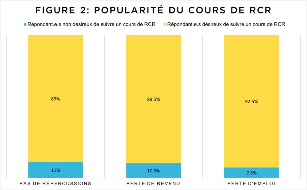 Figure 2: Popularité du cours de RCR