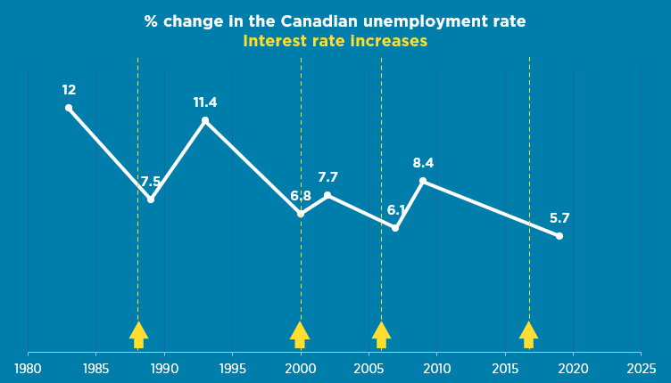 How the Canadian unemployment rate evolved on an annual basis over the period 1980-2019 relative to Bank of Canada tightening up credit conditions